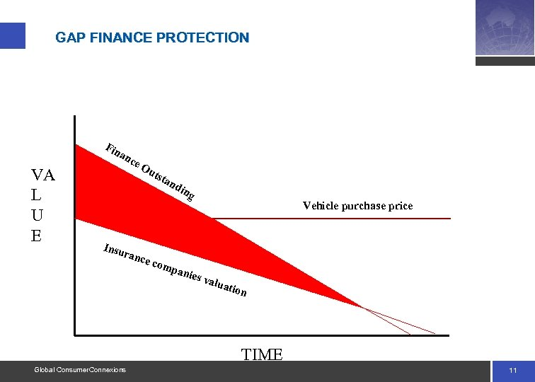 GAP FINANCE PROTECTION Fin VA L U E an ce Ou tst an din