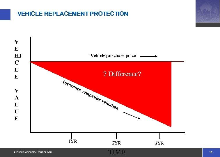 VEHICLE REPLACEMENT PROTECTION V E HI C L E V A L U E