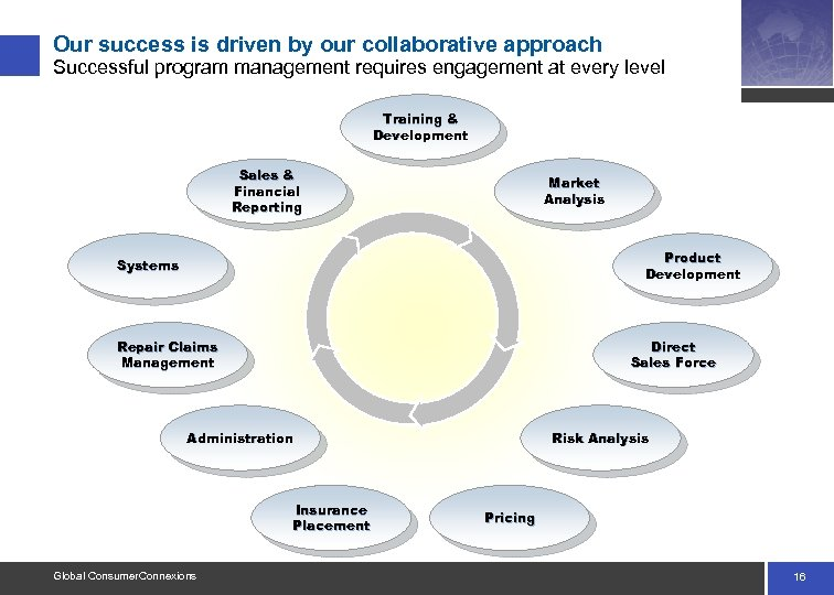 Our success is driven by our collaborative approach Successful program management requires engagement at