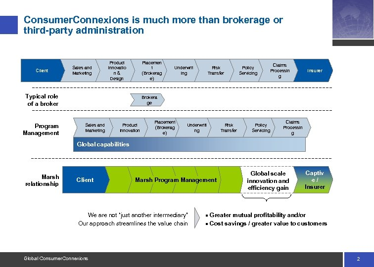 Consumer. Connexions is much more than brokerage or third-party administration Client Sales and Marketing