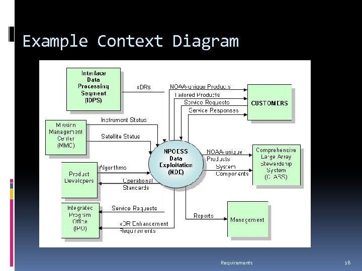 Example Context Diagram Requirements 18