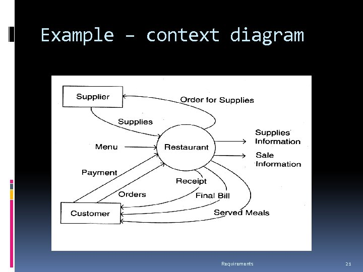 Example – context diagram Requirements 21