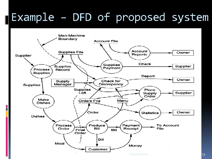 Example – DFD of proposed system Requirements 23