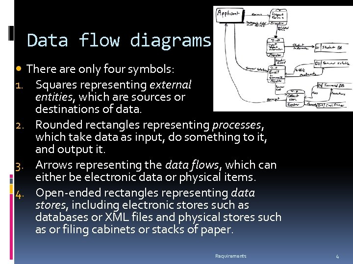 Data flow diagrams There are only four symbols: 1. Squares representing external entities, which