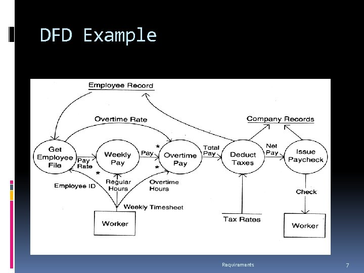 DFD Example Requirements 7