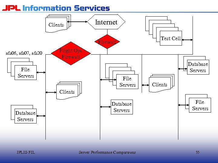Internet Clients Test Cell Firewall afs 06, afs 07, afs 20 Flight Ops Firewall