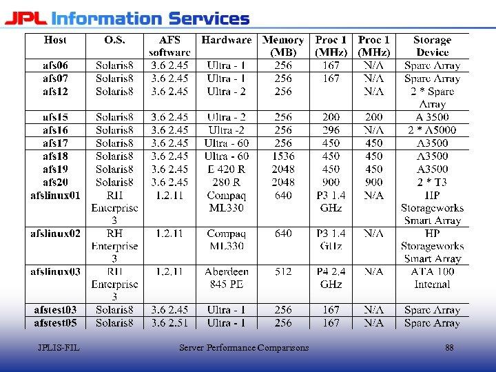 JPLIS-FIL Server Performance Comparisons 88