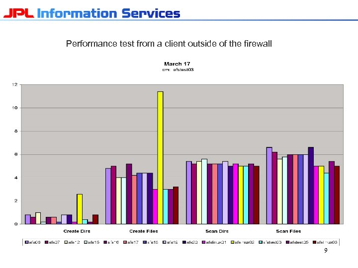Performance test from a client outside of the firewall JPLIS-FIL Server Performance Comparisons 99