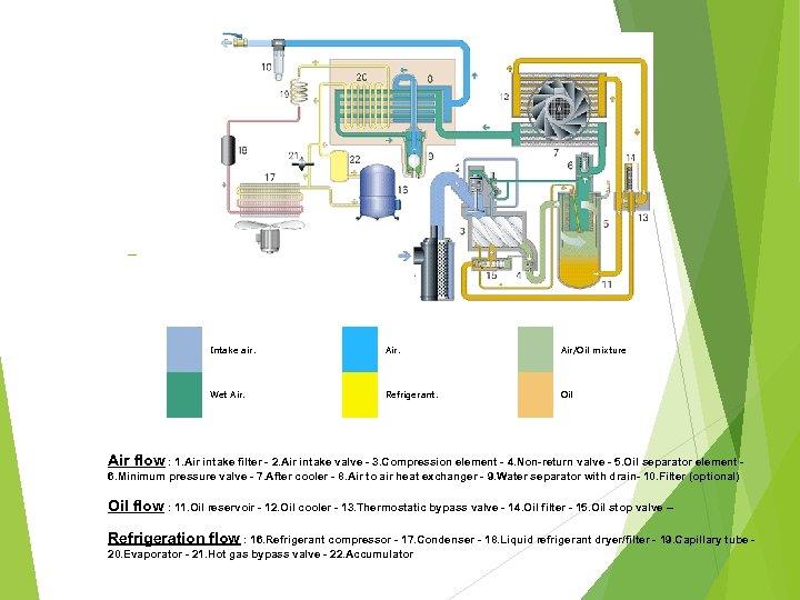 Intake air. Air/Oil mixture Wet Air. Refrigerant. Oil Air flow : 1. Air intake