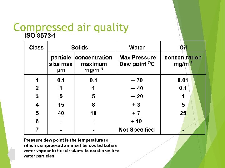 Compressed air quality ISO 8573 -1 Class Water Oil particle concentration size maximum µm