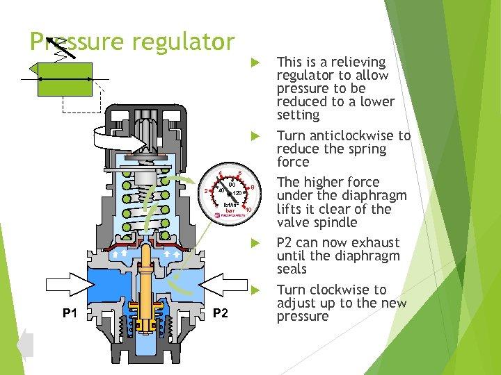 Pressure regulator 4 2 6 40 80 120 lbf/in 2 bar 8 10 P