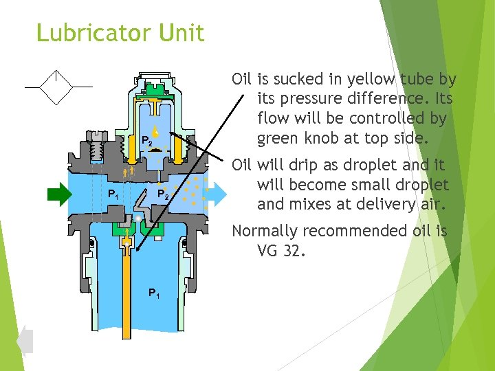Lubricator Unit Oil is sucked in yellow tube by its pressure difference. Its flow