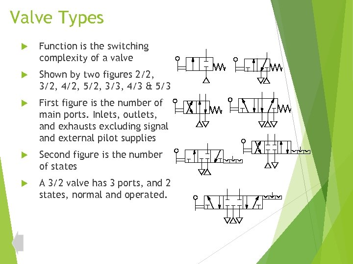 Valve Types Function is the switching complexity of a valve Shown by two figures