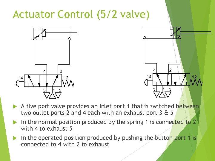 Actuator Control (5/2 valve) 4 4 2 14 12 5 1 3 A five