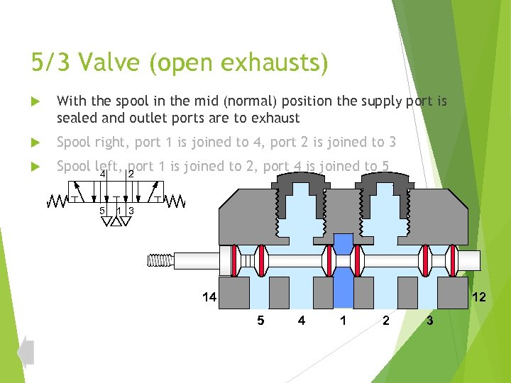 5/3 Valve (open exhausts) With the spool in the mid (normal) position the supply