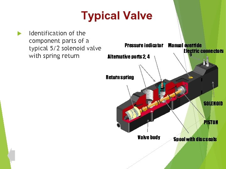 Typical Valve Identification of the component parts of a typical 5/2 solenoid valve with