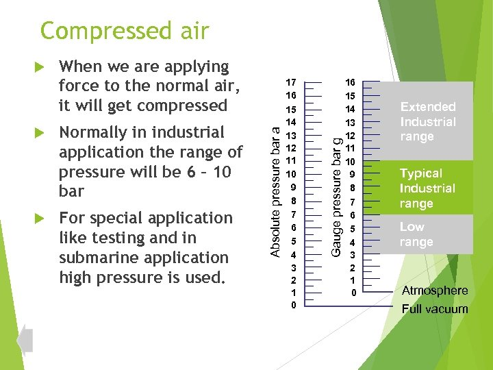 When we are applying force to the normal air, it will get compressed