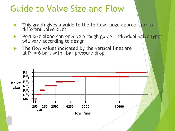 Guide to Valve Size and Flow This graph gives a guide to the to