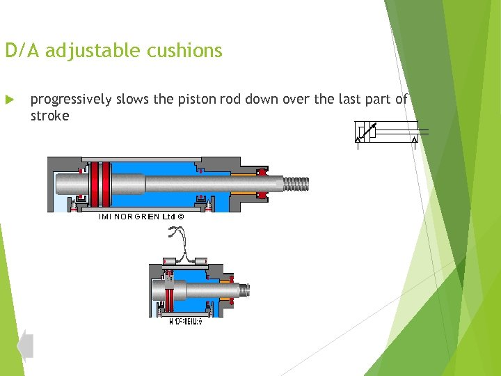 D/A adjustable cushions progressively slows the piston rod down over the last part of