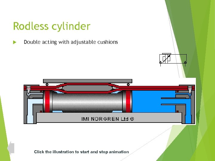 Rodless cylinder Double acting with adjustable cushions Click the illustration to start and stop