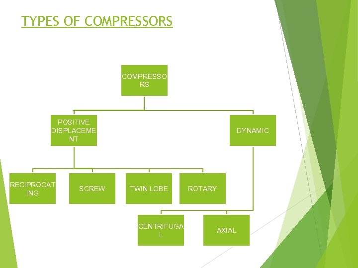 TYPES OF COMPRESSORS COMPRESSO RS POSITIVE DISPLACEME NT RECIPROCAT ING SCREW DYNAMIC TWIN LOBE
