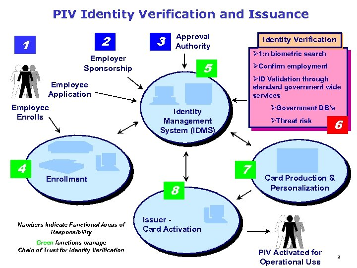 PIV Identity Verification and Issuance 2 1 3 Approval Authority Employer Sponsorship Identity Verification