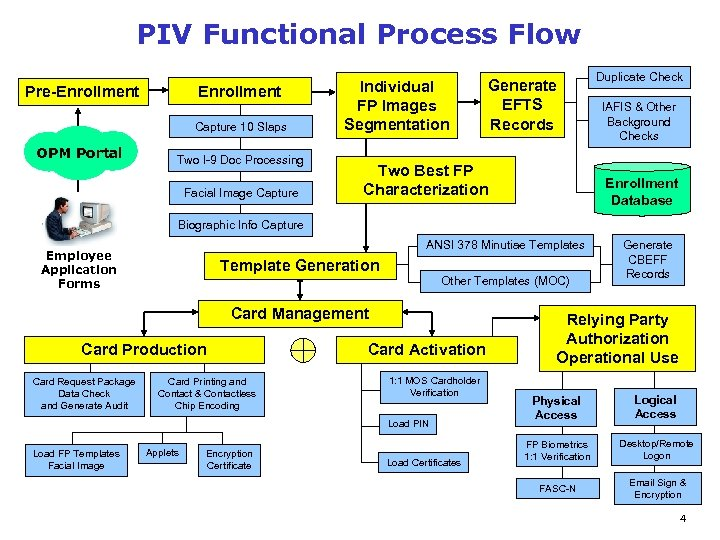 PIV Functional Process Flow Enrollment Pre-Enrollment Capture 10 Slaps OPM Portal Two I-9 Doc