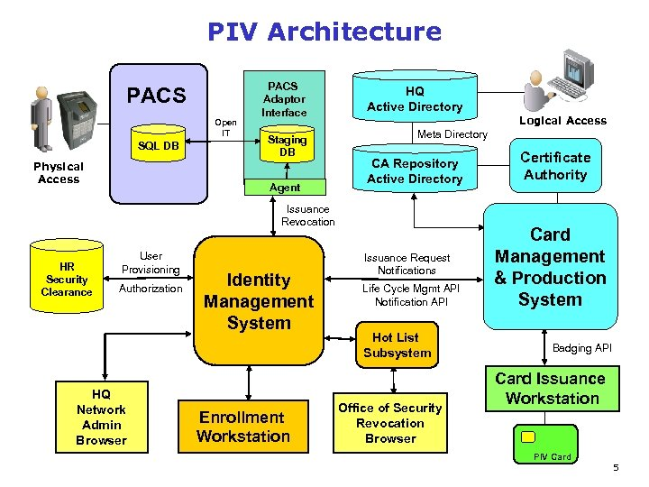 PIV Architecture PACS Open IT SQL DB Physical Access PACS Adaptor Interface Staging DB