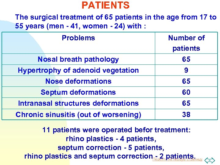 PATIENTS The surgical treatment of 65 patients in the age from 17 to 55