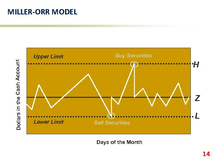 Dollars in the Cash Account MILLER-ORR MODEL Upper Limit Buy Securities H Z Lower