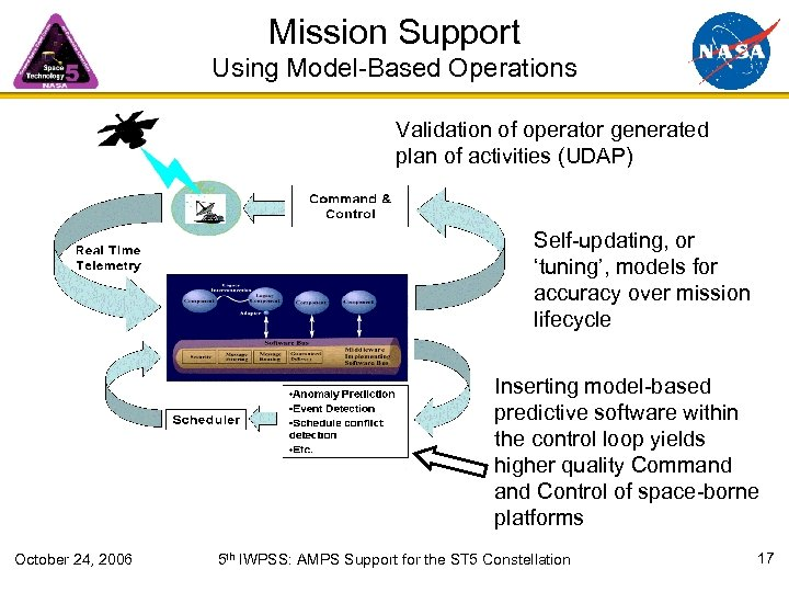 Mission Support Using Model-Based Operations Validation of operator generated plan of activities (UDAP) Self-updating,