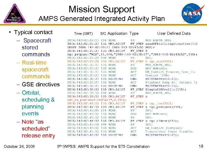 Mission Support AMPS Generated Integrated Activity Plan • Typical contact – Spacecraft stored commands