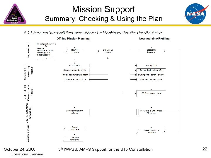 Mission Support Summary: Checking & Using the Plan October 24, 2006 Operations Overview 5
