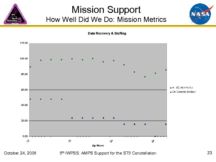 Mission Support How Well Did We Do: Mission Metrics October 24, 2006 5 th