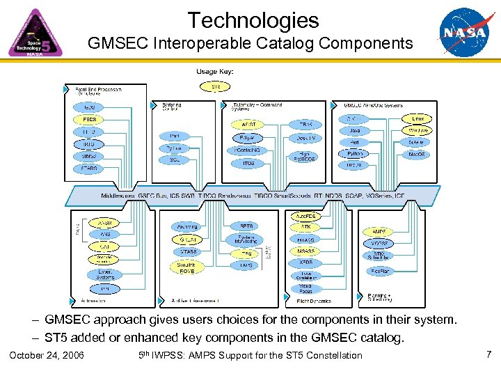 Technologies GMSEC Component Catalog GMSEC Interoperable Catalog Components – GMSEC approach gives users choices
