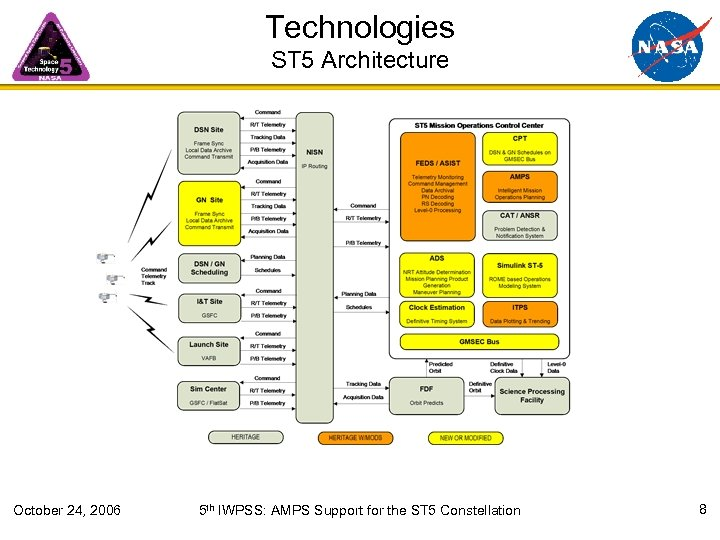 Technologies ST 5 Architecture October 24, 2006 5 th IWPSS: AMPS Support for the