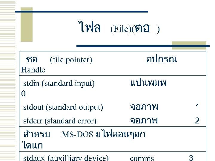 ไฟล ชอ (file pointer) (File)(ตอ ) อปกรณ Handle stdin (standard input) 0 แปนพมพ จอภาพ