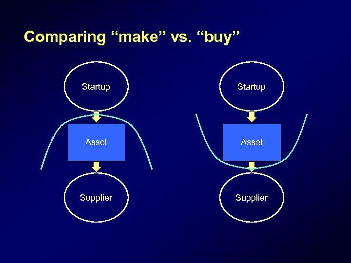 """Comparing """"make"""" vs. """"buy"""" Startup Asset Supplier"""