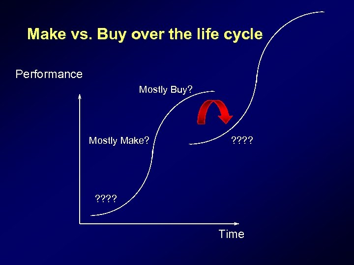 Make vs. Buy over the life cycle Performance Mostly Buy? Mostly Make? ? ?