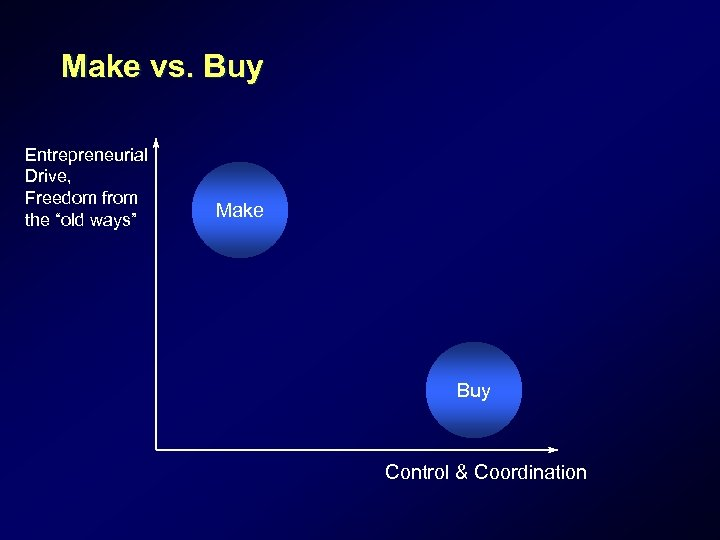 """Make vs. Buy Entrepreneurial Drive, Freedom from the """"old ways"""" Make Buy Control &"""