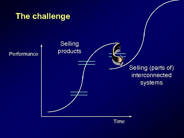 The challenge Performance Selling products Selling (parts of) interconnected systems Time