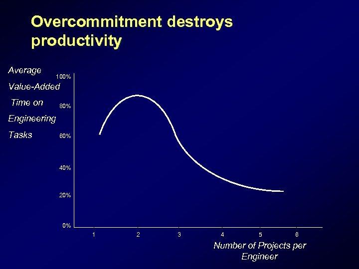 Overcommitment destroys productivity Average 100% Value-Added Time on 80% Engineering Tasks 60% 40% 20%