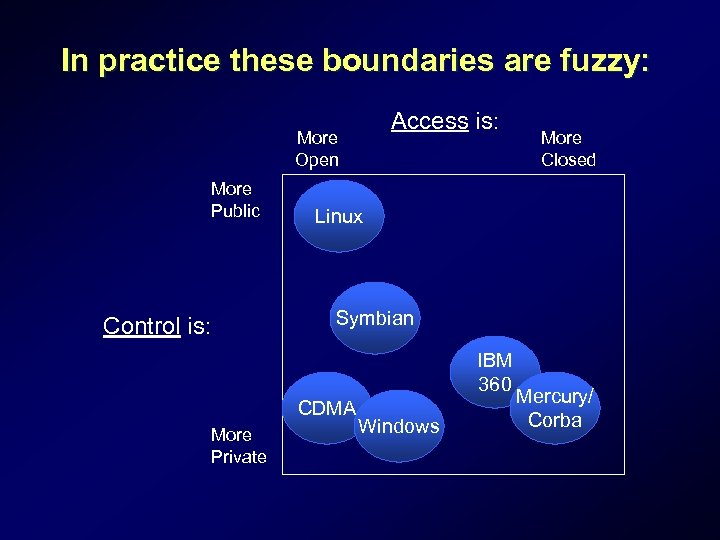 In practice these boundaries are fuzzy: Access is: More Open More Public More Closed