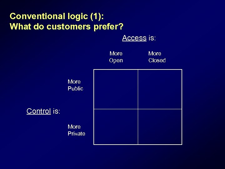 Conventional logic (1): What do customers prefer? Access is: More Open More Public Control