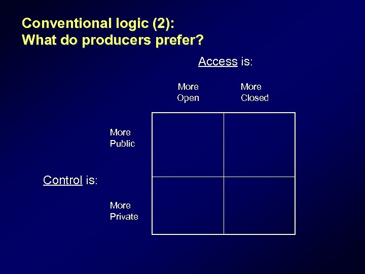 Conventional logic (2): What do producers prefer? Access is: More Open More Public Control