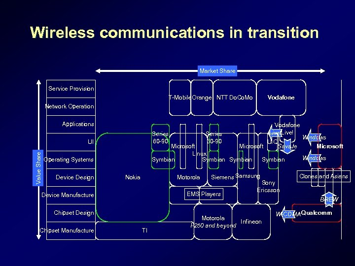 Wireless communications in transition Market Share Service Provision T-Mobile Orange NTT Do. Co. Mo