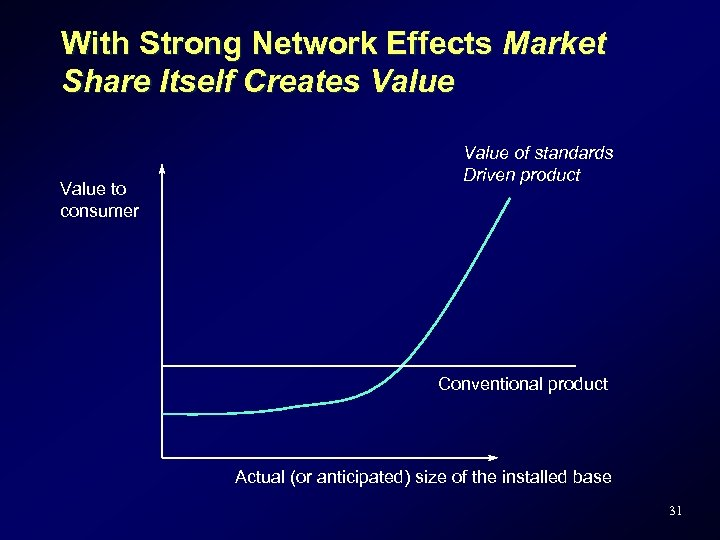 With Strong Network Effects Market Share Itself Creates Value to consumer Value of standards