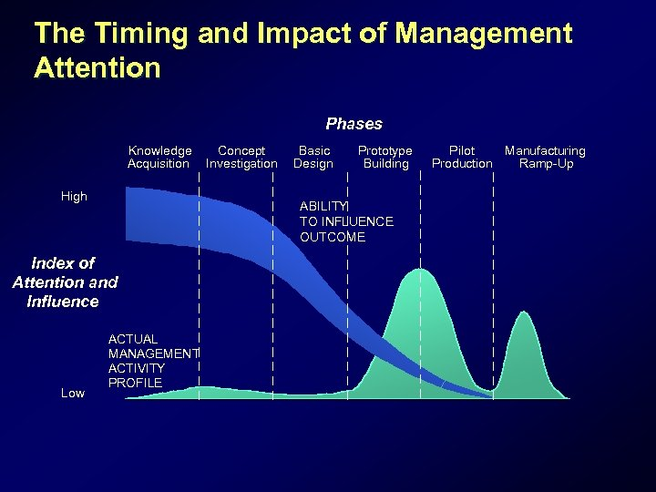 The Timing and Impact of Management Attention Phases Knowledge Acquisition High Basic Design Prototype