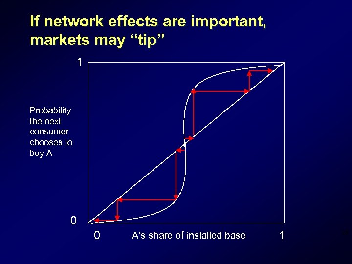 """If network effects are important, markets may """"tip"""" 1 Probability the next consumer chooses"""