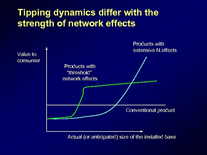 Tipping dynamics differ with the strength of network effects Products with extensive N. effects